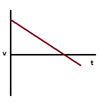 v-t graph 2 ap physics b